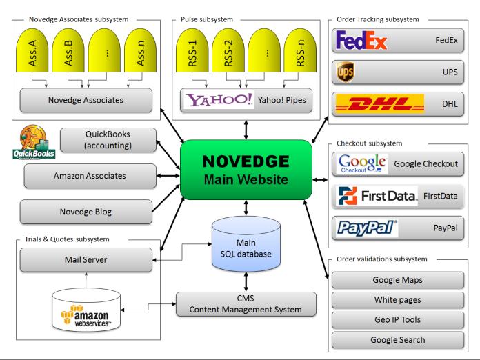 Architettura del sistema informatico integrato di Novedge