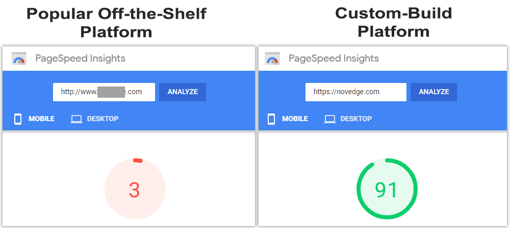 Comparing eCommerce Platforms performance on Google PageSpeed Insights.