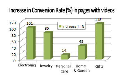 Increase in Conversion rate on eCommerce sites showing product videos.