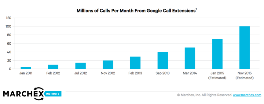 Millions of Calls per Month From Google Extensions (2011-2015)