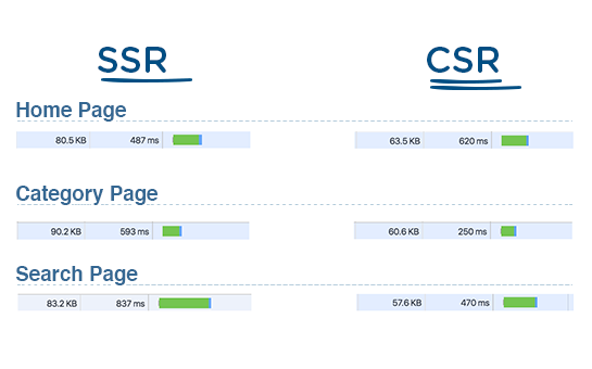SSR (Server Side Rendering) vs. CSR (Client Side rendering) for React tested on Walmart.com eCommerce pages.