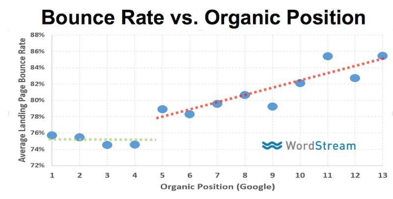 Correlation between a page Google page rank and its bounce rate