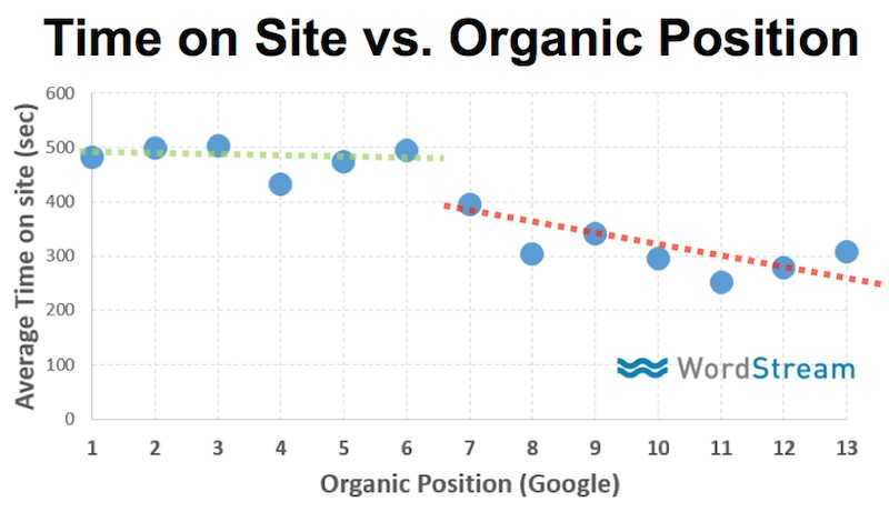Correlation between a page Google page rank and the time spent on the page