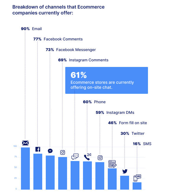 Communication channels currently (2019) used by eCommerce companies
