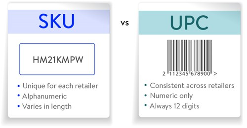 eCommerce: SKU (Stock Keeping Unit) vs. UPC (Universal Product Code)