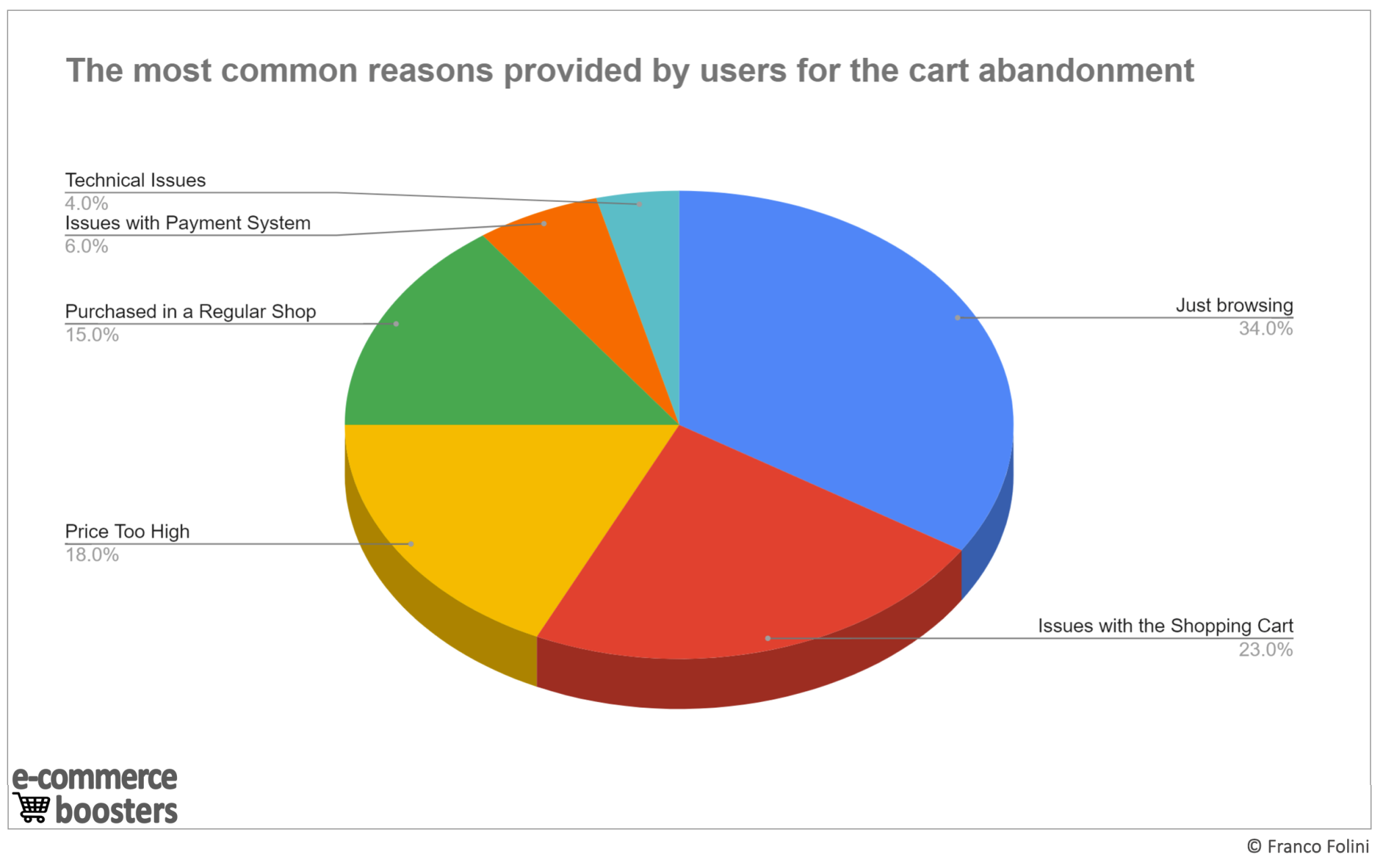 Cart abandonment is strongly related to the user-experience: the most common reason for the cart abandonment.