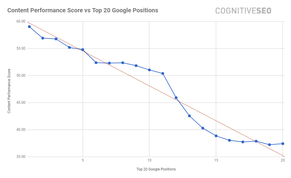 Correlation between content quality and Google SERP position.