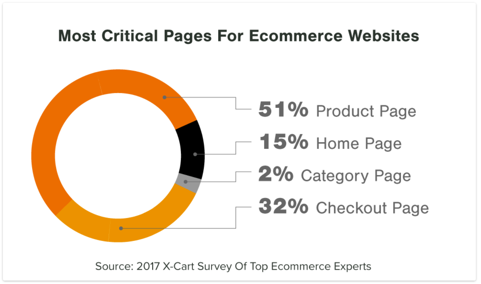 Product pages are the most critical resource for eCommerce websites