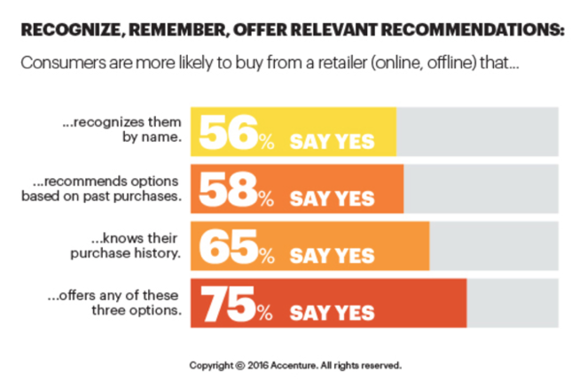 According to research from Accenture, 75% of consumers are more likely to buy from a retailer that recognizes them by name, recommends options based on past purchases, or knows their purchase history.