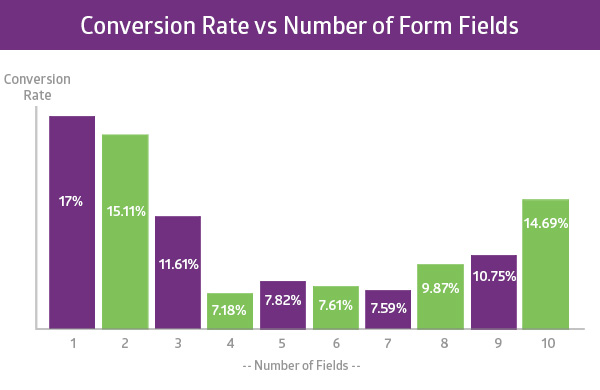 Conversion Rate vs. Number of Form Fields