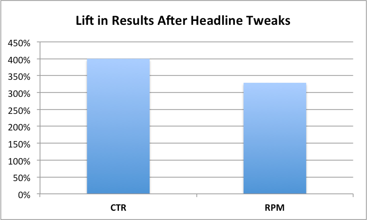 Increase in CTR (Click Through) and RPM (Revenues per Mille) obtained by tweaking the Title Tag and the Description Meta Tag.