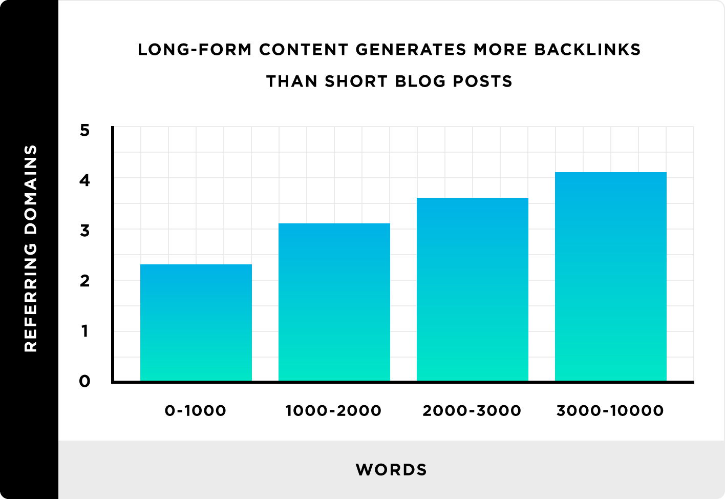 Correlation between number of words and backlinks