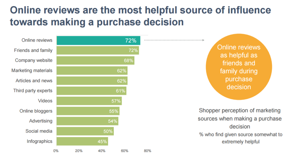 Online reviews are the most helpful source of influence toward making a purchase decision