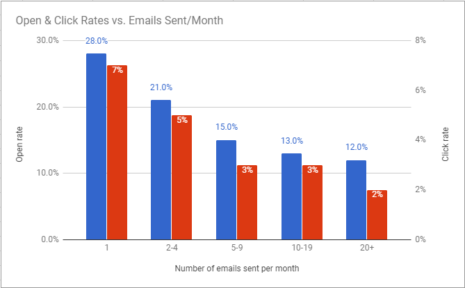 Open & Click Rates vs. Emails Sent per Month by eCommerce companies