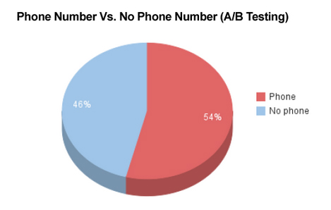A/B testing shows an increase in conversion rate by 5% on a B2C eCommerce. The percentage would be more significant for b2B businesses.