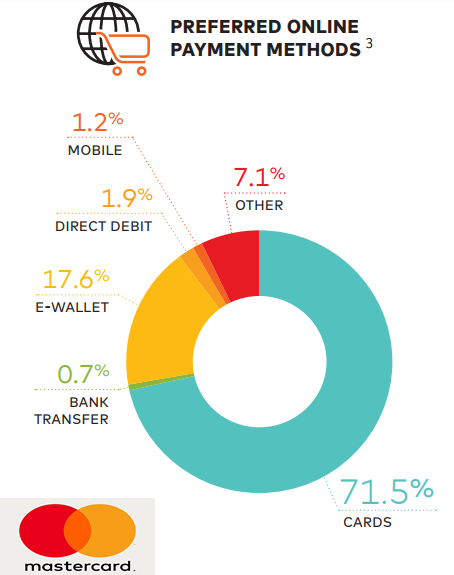 The most popular payment methods for eCommerce in US