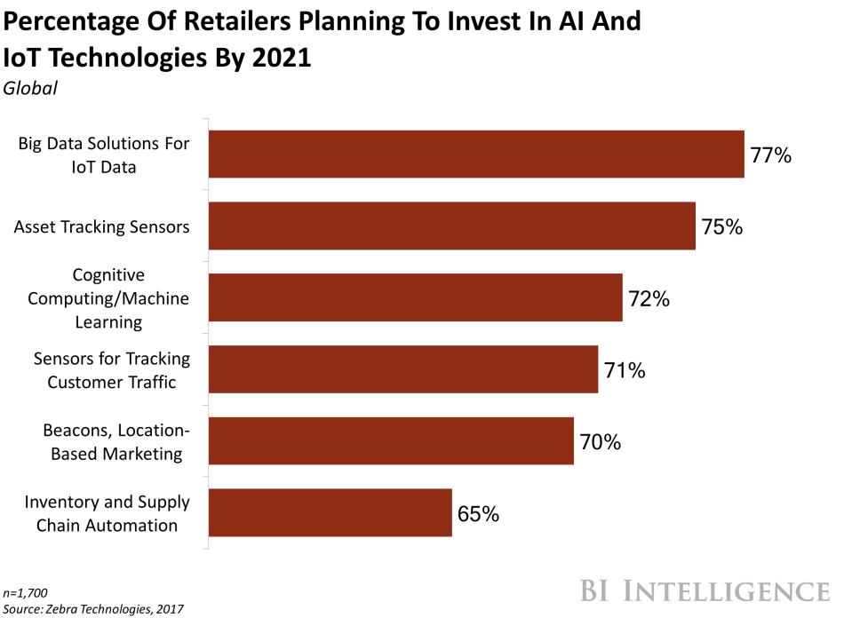 Percentage of Retailers Planning to Invest in Machine Learning and IoT  technologies by 2021