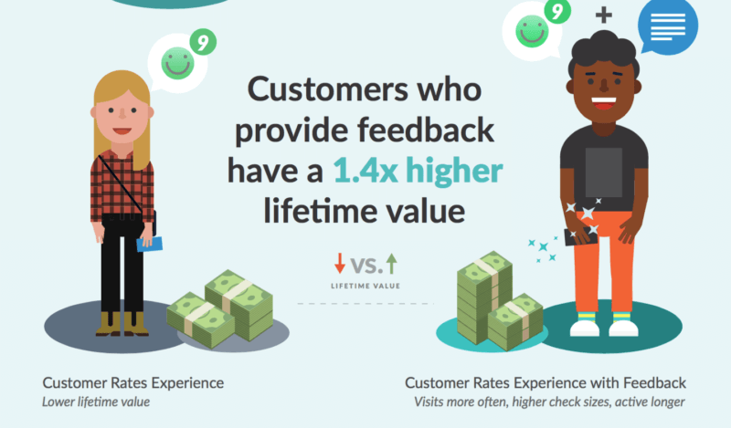 eCommerce customers who provide feedback havea 1.4x higher  CLV (Customer Lifetime Value)