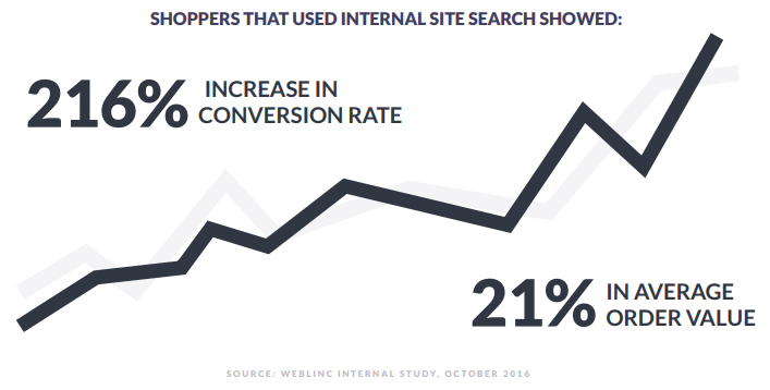 Increase in Conversion rate for shoppers that used the internal search