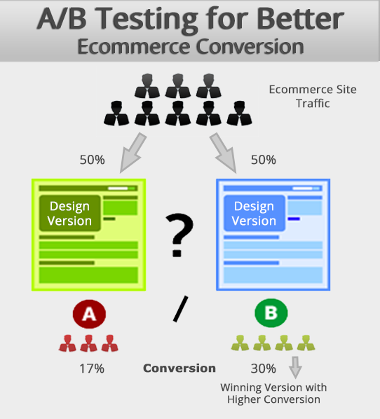 A/B testing for better eCommerce conversion rate