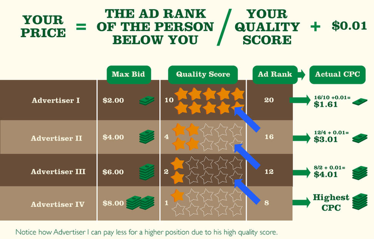eCommerce: How the Quality Score impact your bidding costs for Google Ads.