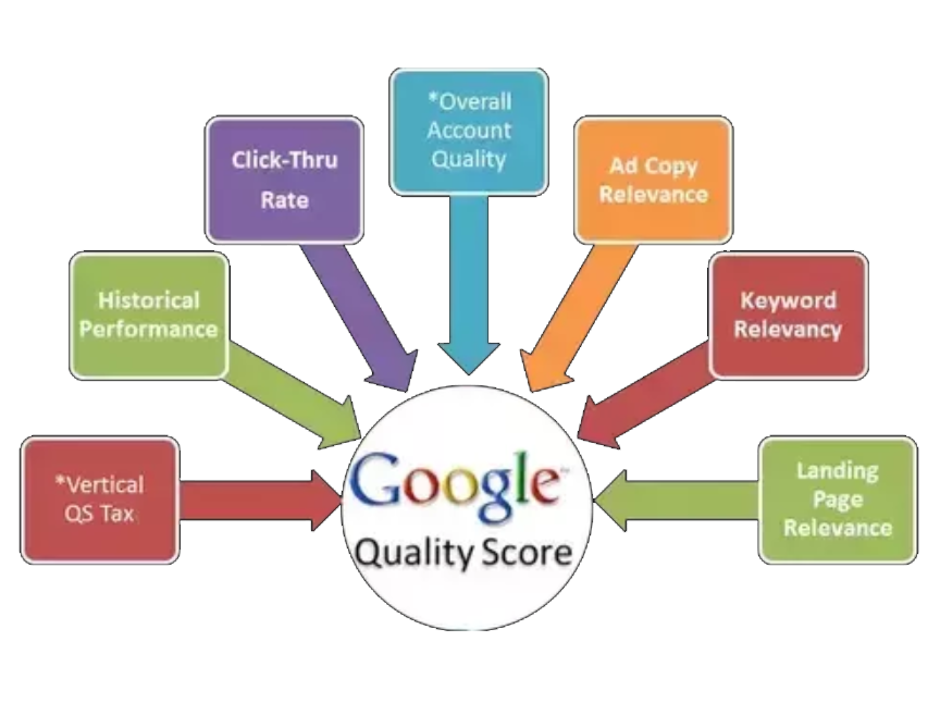 eCommerce: How Google calculate the Quality Score of your Ads.