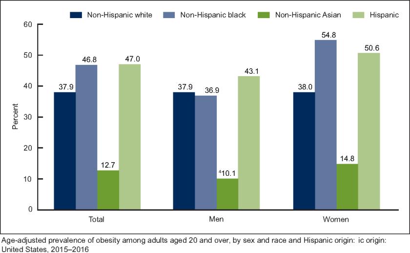 Percentuale di Americani obesi divisi per etnicità e sesso, secondo Wikipedia. Questi sono valori medi. Nelle fasce povere della popolazione le percentuali sono significativamente più elevate.